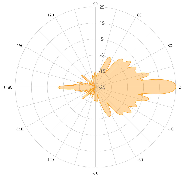 mimosa-b5-antena-polar-compratecno