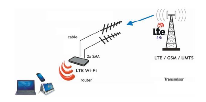 conexión-4g-lte-router