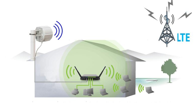 sxt-lte-kit-4g-conexion-compratecno