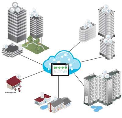 uap-ac-lite-gestion-wifi-empresarial